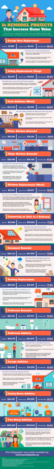 Remodeling-projects-that-increase-home-value-infographic